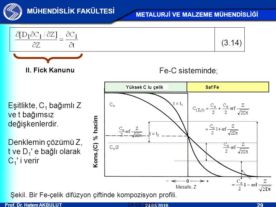 Prof. Dr. Hatem AKBULUT 29 MÜHENDİSLİK FAKÜLTESİ METALURJİ VE MALZEME MÜHENDİSLİĞİ 24.05.2016 24.05.2016 (3.14) II. Fick Kanunu Eşitlikte, C 1 bağımlı