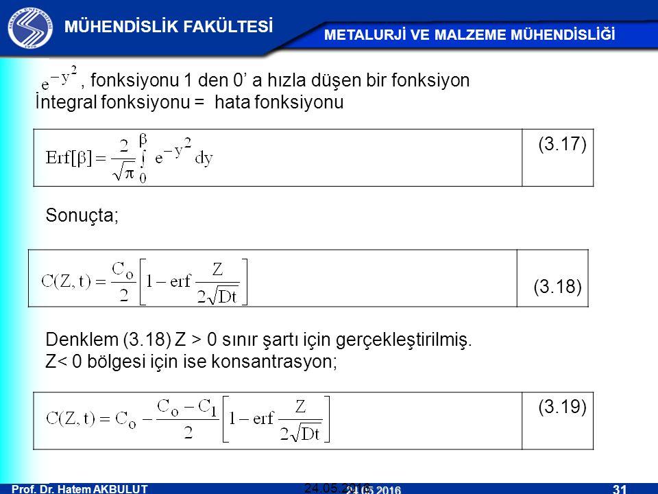 Prof. Dr. Hatem AKBULUT 31 MÜHENDİSLİK FAKÜLTESİ METALURJİ VE MALZEME MÜHENDİSLİĞİ 24.05.2016 24.05.2016, fonksiyonu 1 den 0' a hızla düşen bir fonksi