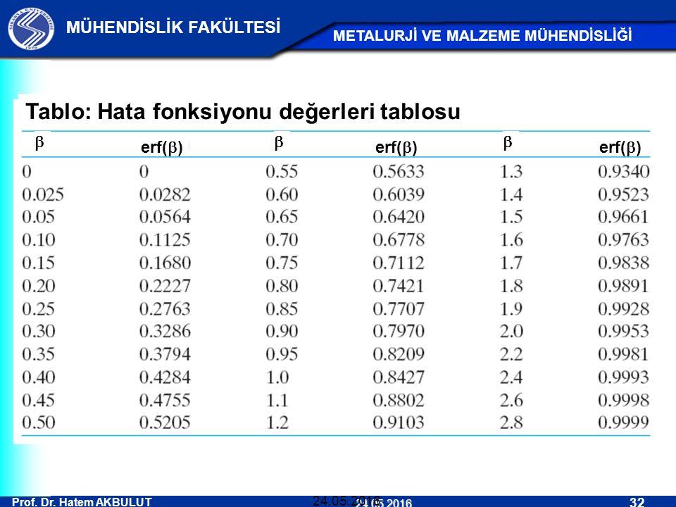 Prof. Dr. Hatem AKBULUT 32 MÜHENDİSLİK FAKÜLTESİ METALURJİ VE MALZEME MÜHENDİSLİĞİ 24.05.2016 24.05.2016 Tablo: Hata fonksiyonu değerleri tablosu erf(