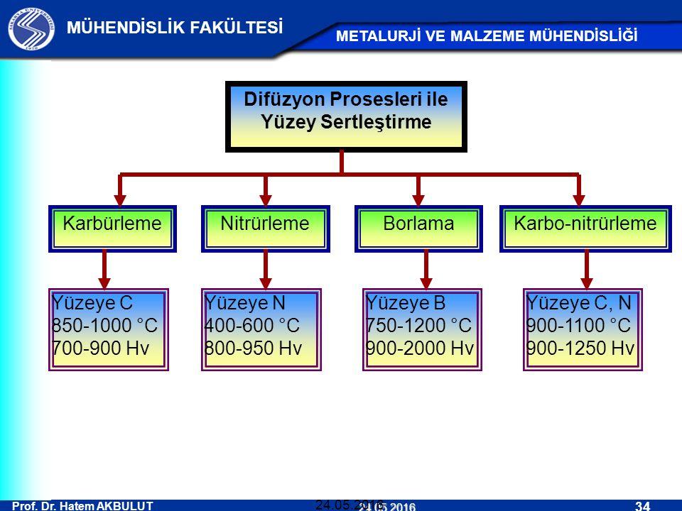 Prof. Dr. Hatem AKBULUT 34 MÜHENDİSLİK FAKÜLTESİ METALURJİ VE MALZEME MÜHENDİSLİĞİ 24.05.2016 24.05.2016 Difüzyon Prosesleri ile Yüzey Sertleştirme Ka