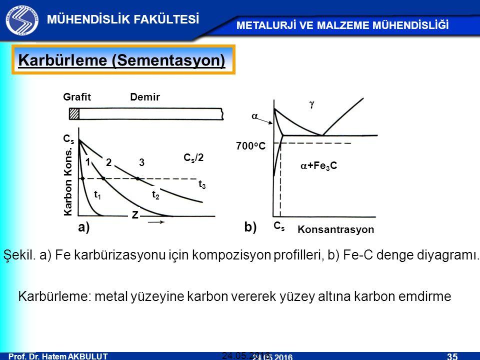 Prof. Dr. Hatem AKBULUT 35 MÜHENDİSLİK FAKÜLTESİ METALURJİ VE MALZEME MÜHENDİSLİĞİ 24.05.2016 24.05.2016 Karbürleme (Sementasyon) CsCs 1 23  700 o C