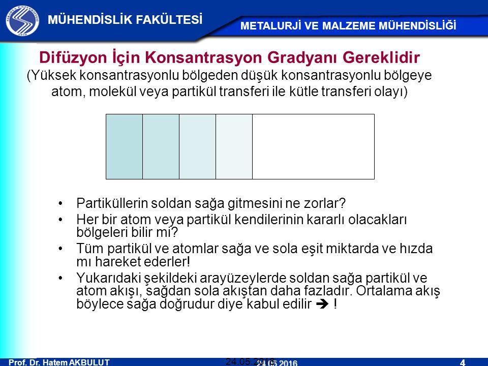 Prof. Dr. Hatem AKBULUT 4 MÜHENDİSLİK FAKÜLTESİ METALURJİ VE MALZEME MÜHENDİSLİĞİ 24.05.2016 24.05.2016 Difüzyon İçin Konsantrasyon Gradyanı Gereklidi