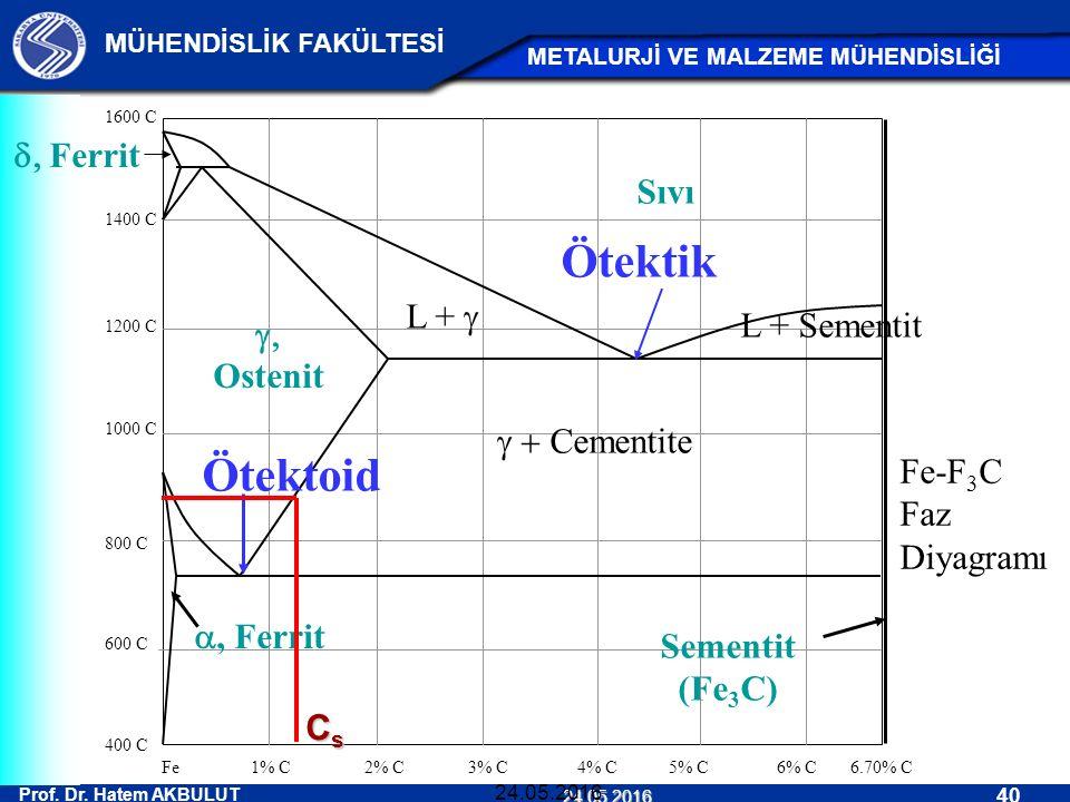Prof. Dr. Hatem AKBULUT 40 MÜHENDİSLİK FAKÜLTESİ METALURJİ VE MALZEME MÜHENDİSLİĞİ 24.05.2016 24.05.2016 Fe-F 3 C Faz Diyagramı 400 C 1400 C 1200 C 10