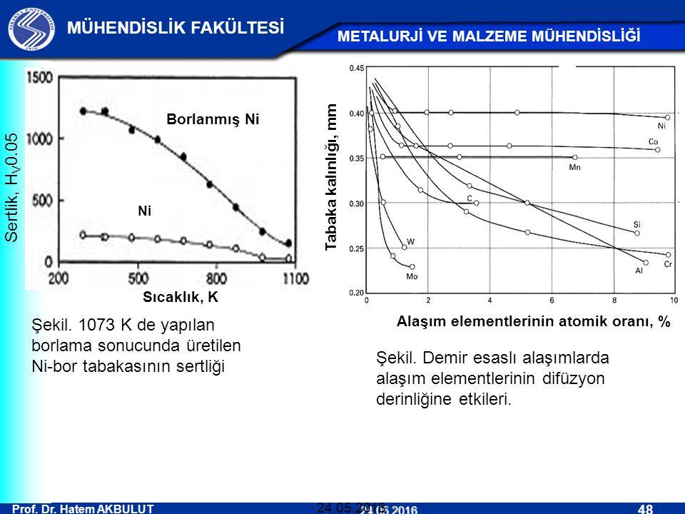 Prof. Dr. Hatem AKBULUT 48 MÜHENDİSLİK FAKÜLTESİ METALURJİ VE MALZEME MÜHENDİSLİĞİ 24.05.2016 24.05.2016 Şekil. 1073 K de yapılan borlama sonucunda ür