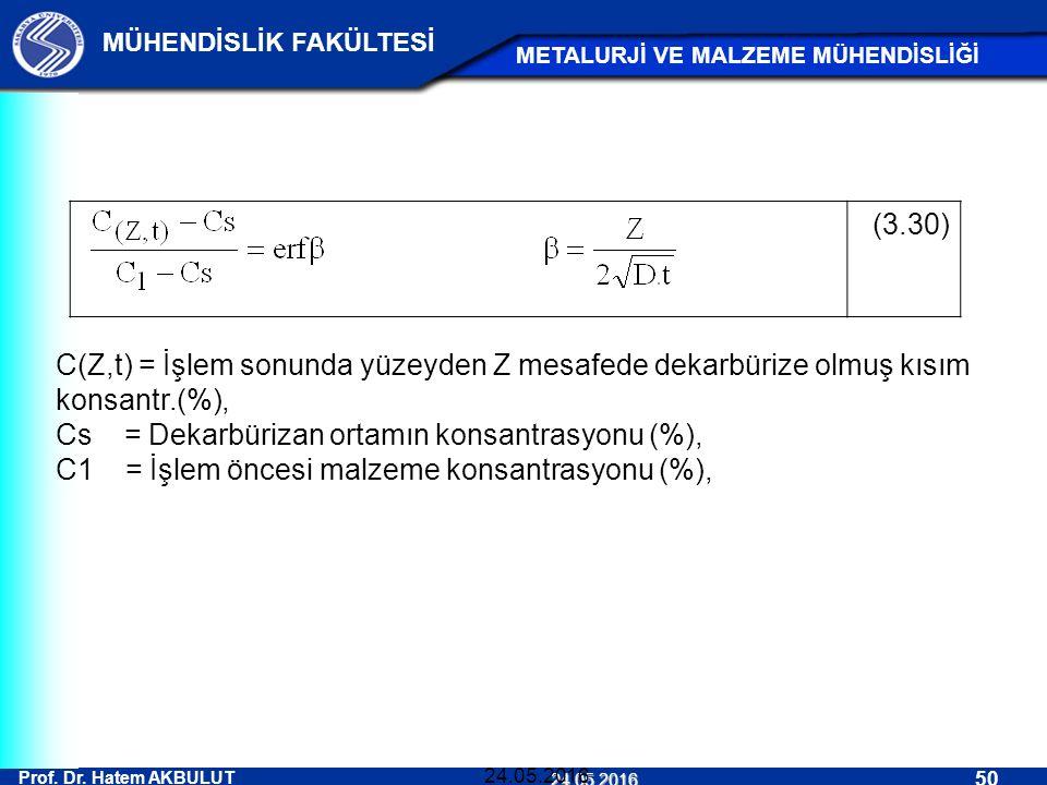 Prof. Dr. Hatem AKBULUT 50 MÜHENDİSLİK FAKÜLTESİ METALURJİ VE MALZEME MÜHENDİSLİĞİ 24.05.2016 24.05.2016 (3.30) C(Z,t) = İşlem sonunda yüzeyden Z mesa
