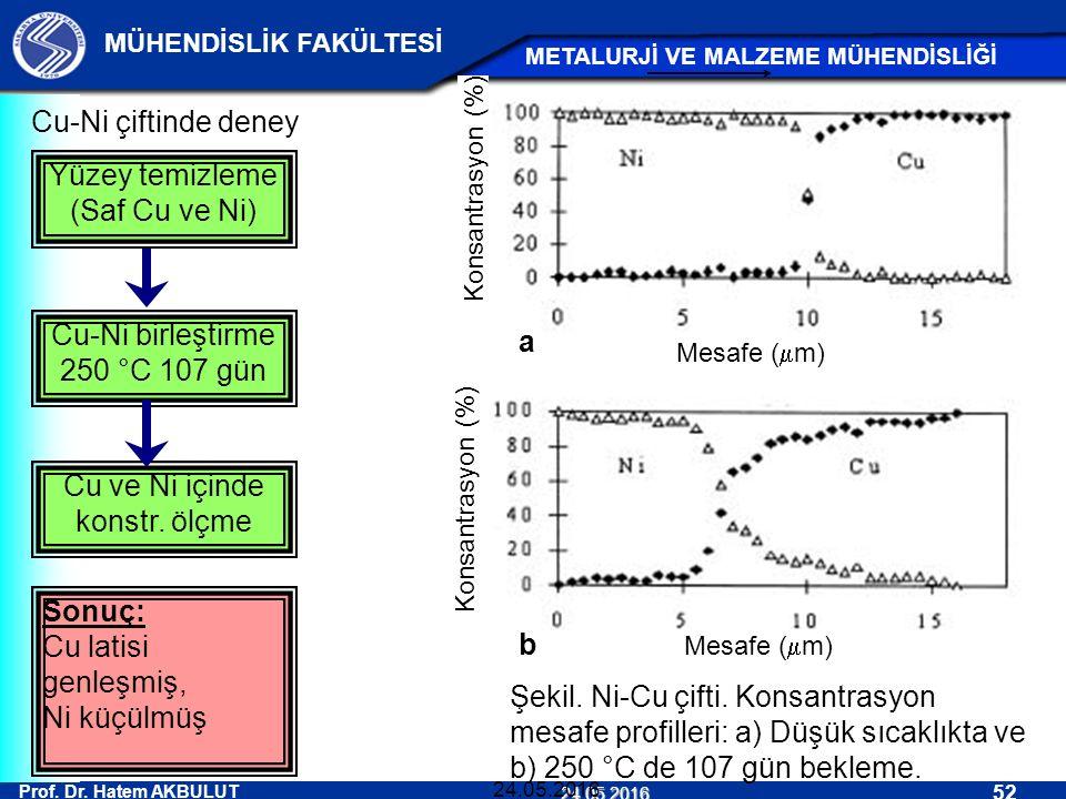 Prof. Dr. Hatem AKBULUT 52 MÜHENDİSLİK FAKÜLTESİ METALURJİ VE MALZEME MÜHENDİSLİĞİ 24.05.2016 24.05.2016 Sonuç: Cu latisi genleşmiş, Ni küçülmüş Şekil