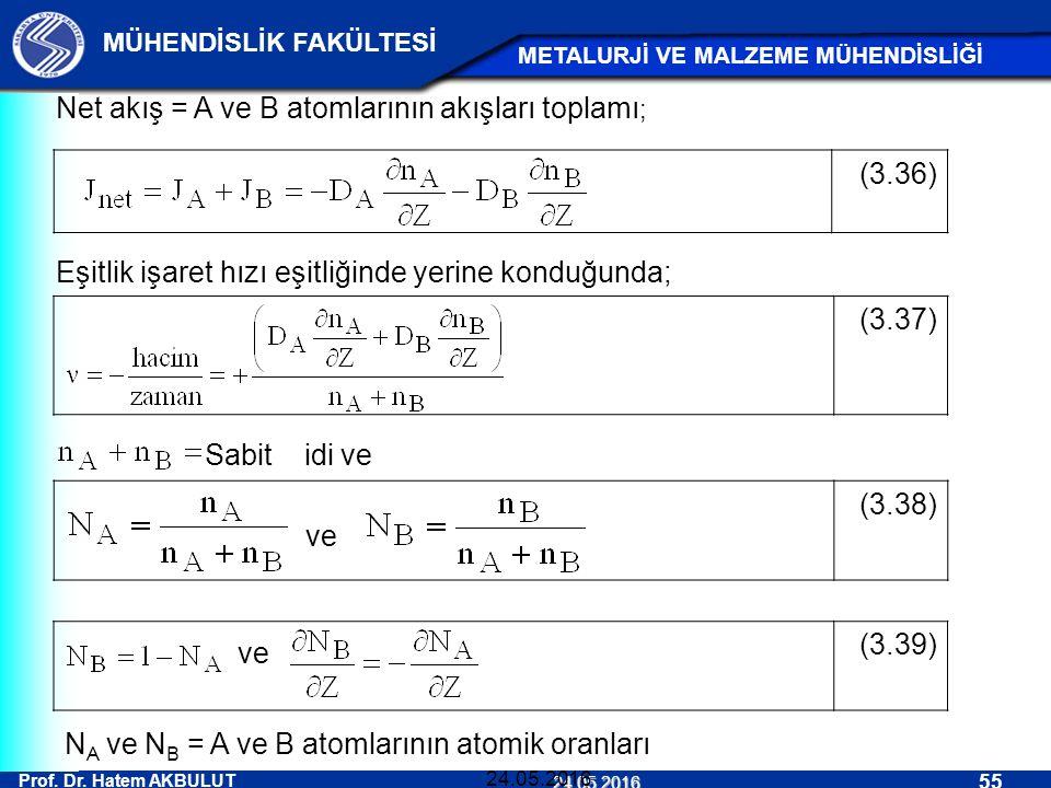 Prof. Dr. Hatem AKBULUT 55 MÜHENDİSLİK FAKÜLTESİ METALURJİ VE MALZEME MÜHENDİSLİĞİ 24.05.2016 24.05.2016 Net akış = A ve B atomlarının akışları toplam