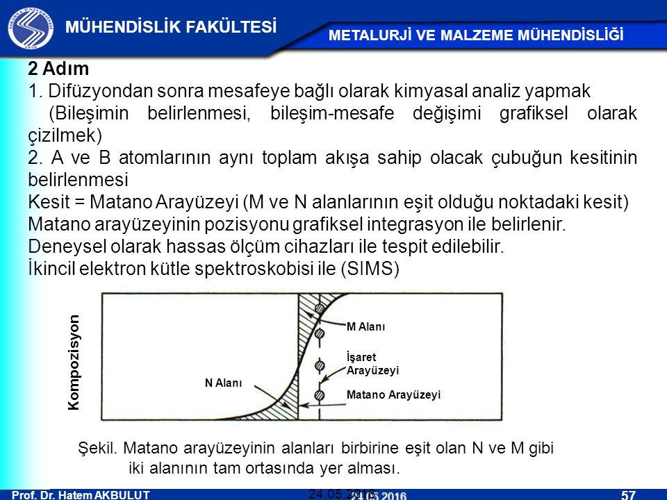 Prof. Dr. Hatem AKBULUT 57 MÜHENDİSLİK FAKÜLTESİ METALURJİ VE MALZEME MÜHENDİSLİĞİ 24.05.2016 24.05.2016 2 Adım 1. Difüzyondan sonra mesafeye bağlı ol
