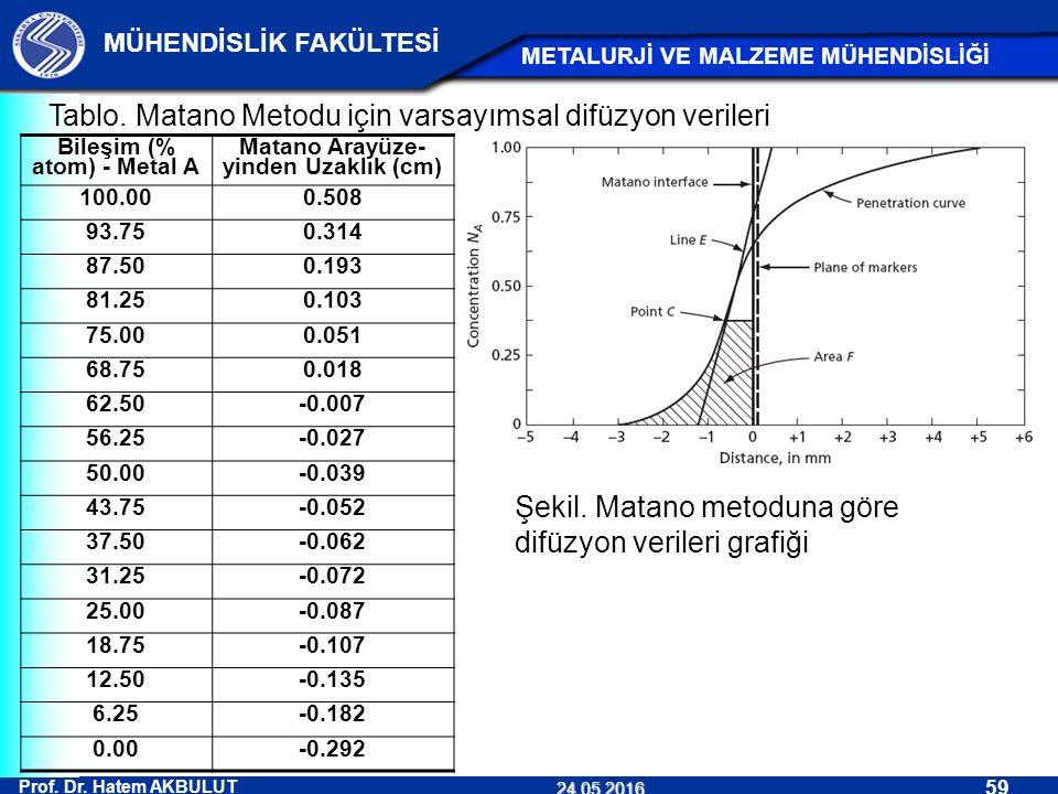 Prof. Dr. Hatem AKBULUT 59 MÜHENDİSLİK FAKÜLTESİ METALURJİ VE MALZEME MÜHENDİSLİĞİ 24.05.2016 Tablo. Matano Metodu için varsayımsal difüzyon verileri