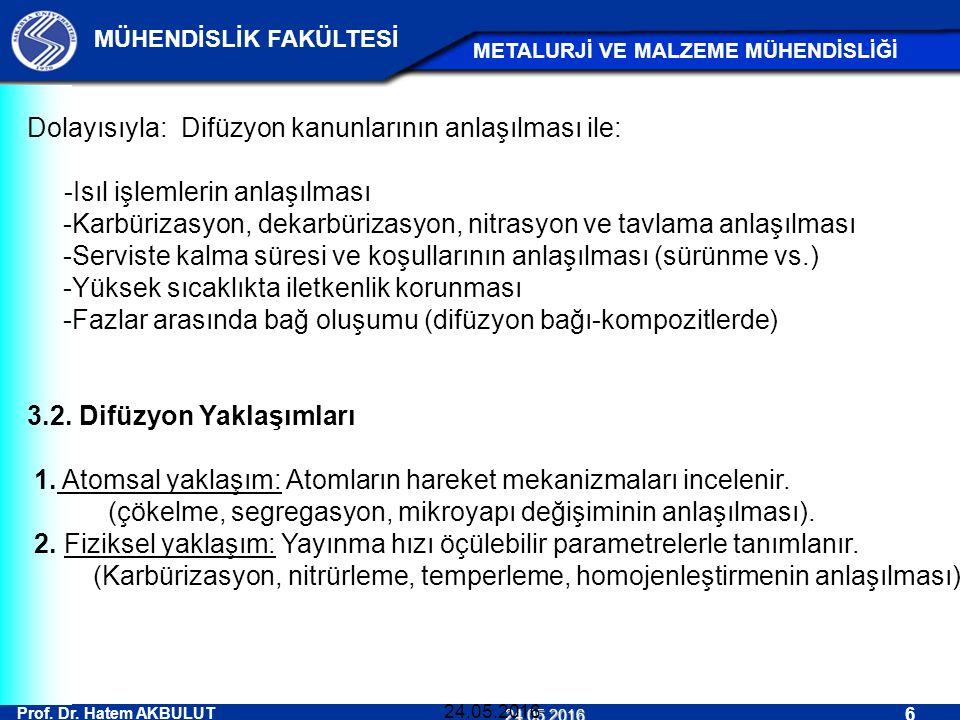 Prof. Dr. Hatem AKBULUT 6 MÜHENDİSLİK FAKÜLTESİ METALURJİ VE MALZEME MÜHENDİSLİĞİ 24.05.2016 24.05.2016 Dolayısıyla: Difüzyon kanunlarının anlaşılması
