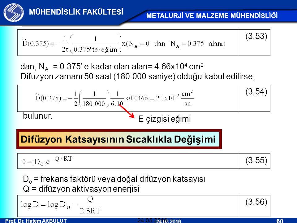 Prof. Dr. Hatem AKBULUT 60 MÜHENDİSLİK FAKÜLTESİ METALURJİ VE MALZEME MÜHENDİSLİĞİ 24.05.2016 24.05.2016 (3.56) (3.54) (3.55) (3.53) dan, N A = 0.375'