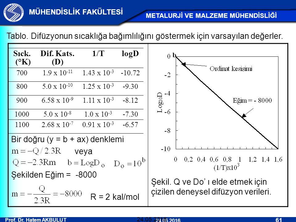 Prof. Dr. Hatem AKBULUT 61 MÜHENDİSLİK FAKÜLTESİ METALURJİ VE MALZEME MÜHENDİSLİĞİ 24.05.2016 24.05.2016 Tablo. Difüzyonun sıcaklığa bağımlılığını gös