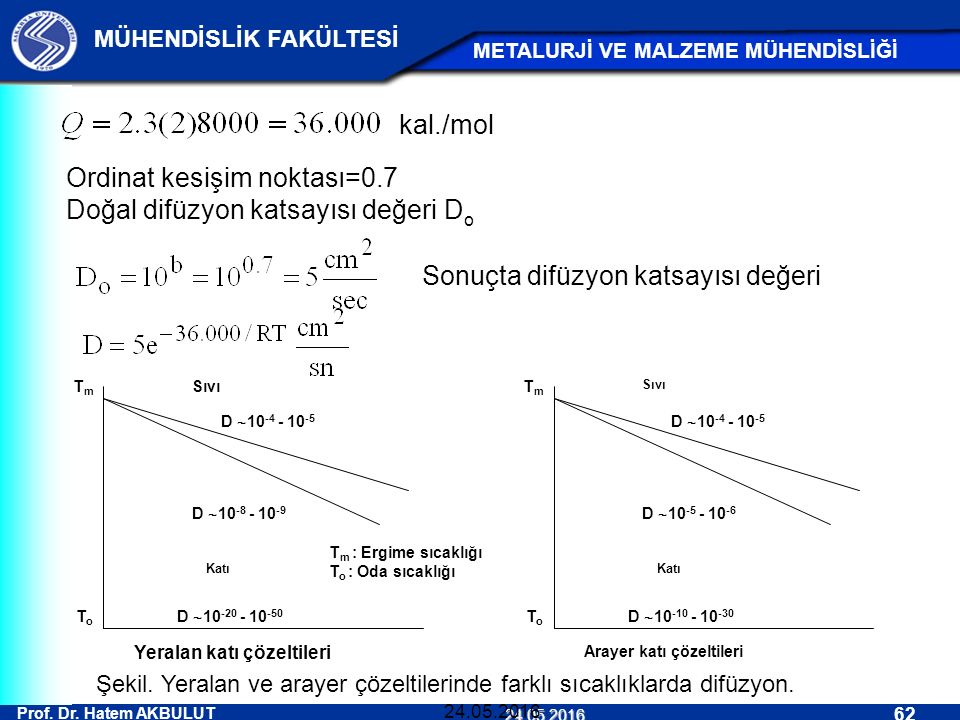 Prof. Dr. Hatem AKBULUT 62 MÜHENDİSLİK FAKÜLTESİ METALURJİ VE MALZEME MÜHENDİSLİĞİ 24.05.2016 24.05.2016 Ordinat kesişim noktası=0.7 Doğal difüzyon ka