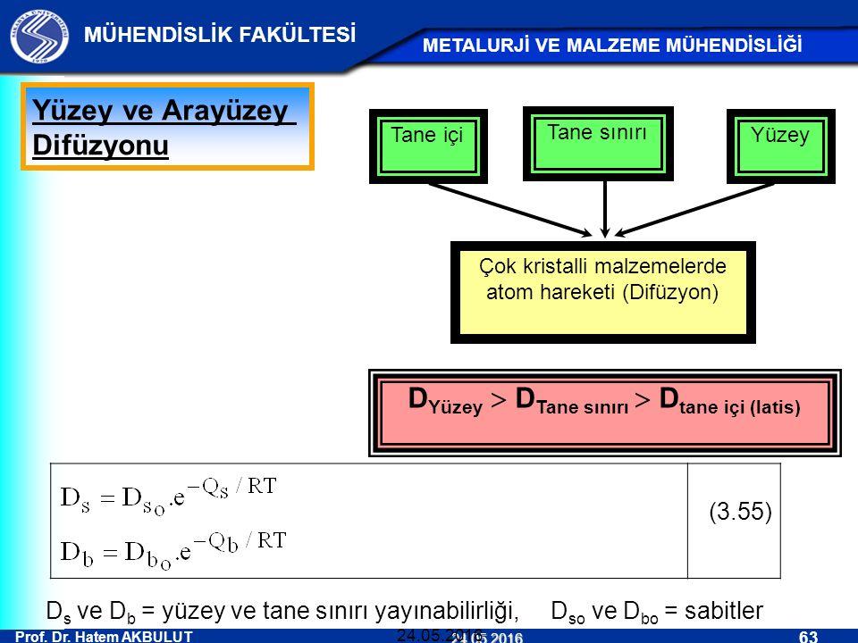 Prof. Dr. Hatem AKBULUT 63 MÜHENDİSLİK FAKÜLTESİ METALURJİ VE MALZEME MÜHENDİSLİĞİ 24.05.2016 24.05.2016 Tane içi Tane sınırı Yüzey Çok kristalli malz