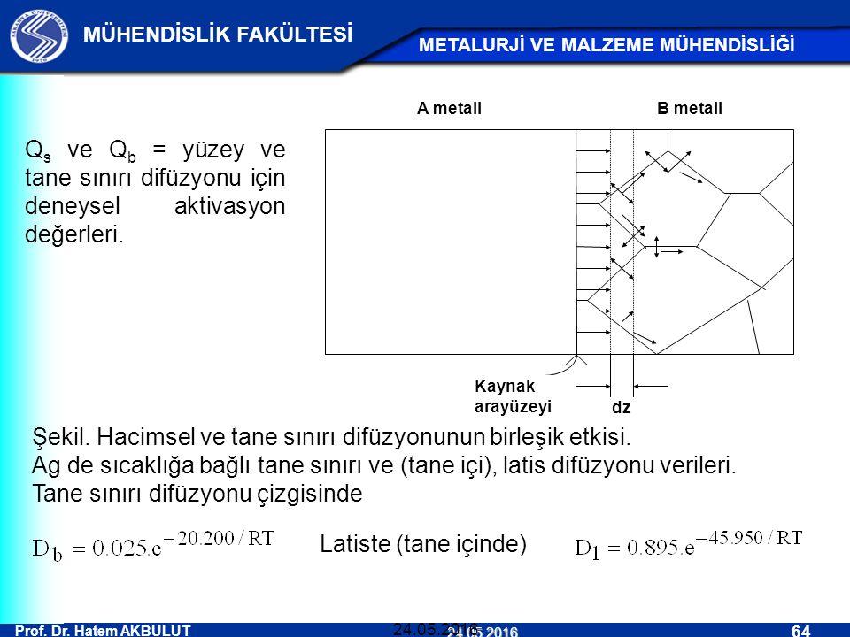 Prof. Dr. Hatem AKBULUT 64 MÜHENDİSLİK FAKÜLTESİ METALURJİ VE MALZEME MÜHENDİSLİĞİ 24.05.2016 24.05.2016 Q s ve Q b = yüzey ve tane sınırı difüzyonu i