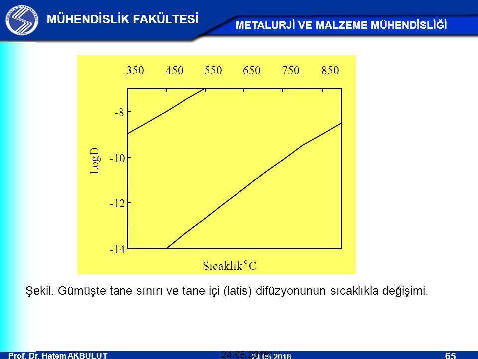 Prof. Dr. Hatem AKBULUT 65 MÜHENDİSLİK FAKÜLTESİ METALURJİ VE MALZEME MÜHENDİSLİĞİ 24.05.2016 24.05.2016 Şekil. Gümüşte tane sınırı ve tane içi (latis