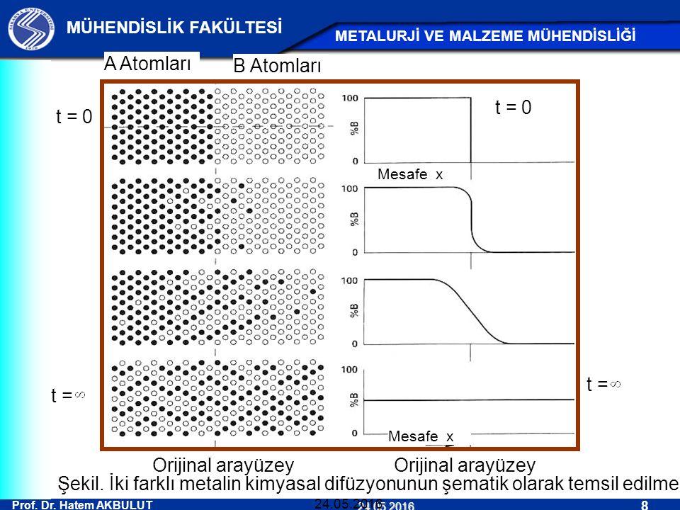 Prof. Dr. Hatem AKBULUT 8 MÜHENDİSLİK FAKÜLTESİ METALURJİ VE MALZEME MÜHENDİSLİĞİ 24.05.2016 24.05.2016 Orijinal arayüzey A Atomları B Atomları t = 0