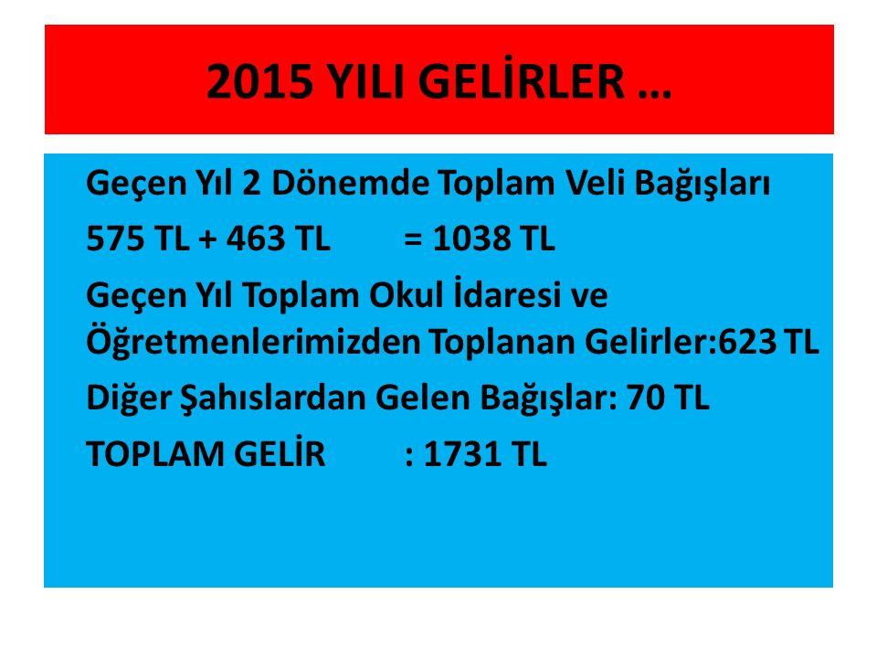 2015 YILI GELİRLER … Geçen Yıl 2 Dönemde Toplam Veli Bağışları 575 TL + 463 TL= 1038 TL Geçen Yıl Toplam Okul İdaresi ve Öğretmenlerimizden Toplanan Gelirler:623 TL Diğer Şahıslardan Gelen Bağışlar: 70 TL TOPLAM GELİR : 1731 TL