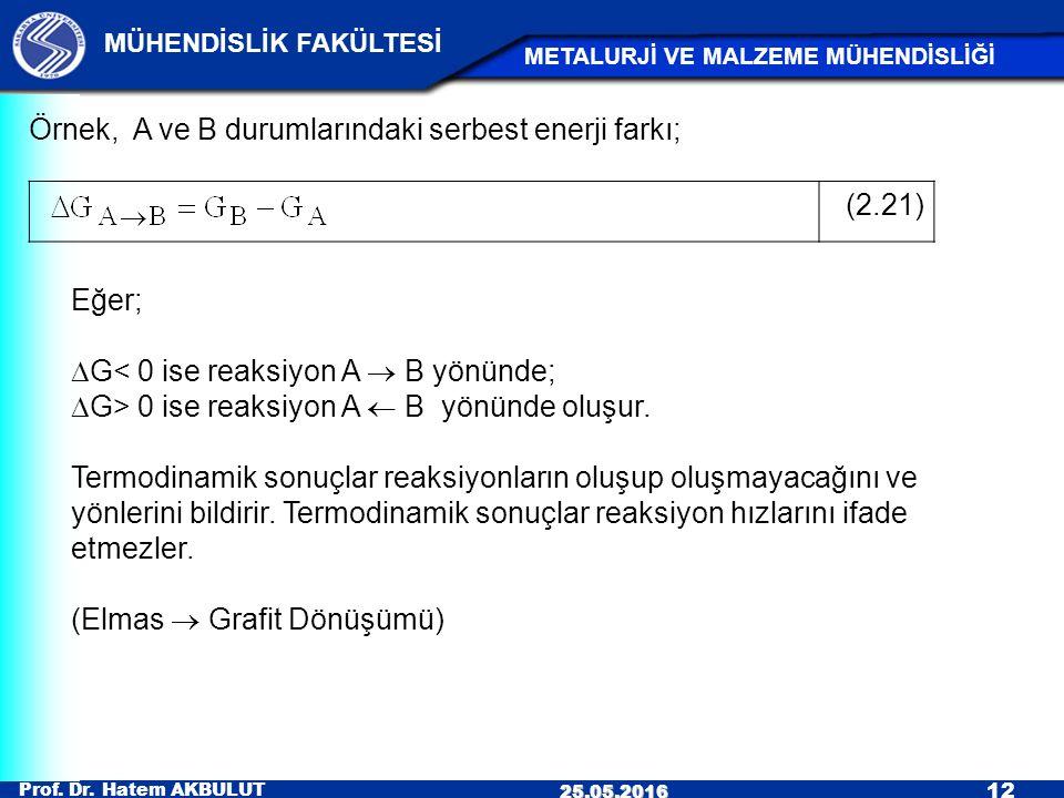 Prof. Dr. Hatem AKBULUT 12 MÜHENDİSLİK FAKÜLTESİ METALURJİ VE MALZEME MÜHENDİSLİĞİ 25.05.2016 Örnek, A ve B durumlarındaki serbest enerji farkı; (2.21