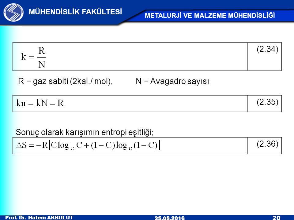 Prof. Dr. Hatem AKBULUT 20 MÜHENDİSLİK FAKÜLTESİ METALURJİ VE MALZEME MÜHENDİSLİĞİ 25.05.2016 (2.34) (2.36) (2.35) R = gaz sabiti (2kal./ mol), N = Av