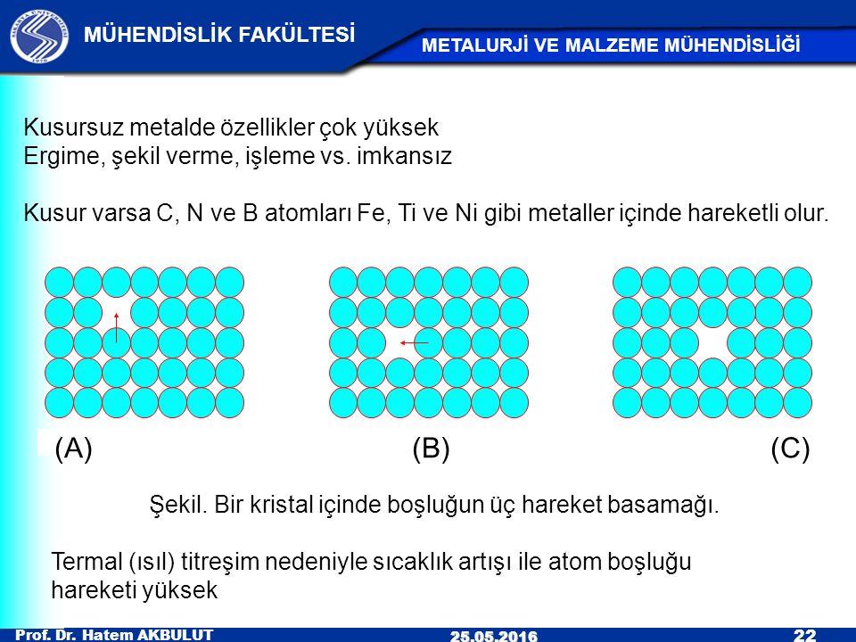 Prof. Dr. Hatem AKBULUT 22 MÜHENDİSLİK FAKÜLTESİ METALURJİ VE MALZEME MÜHENDİSLİĞİ 25.05.2016 (A) (B) (C) Kusursuz metalde özellikler çok yüksek Ergim