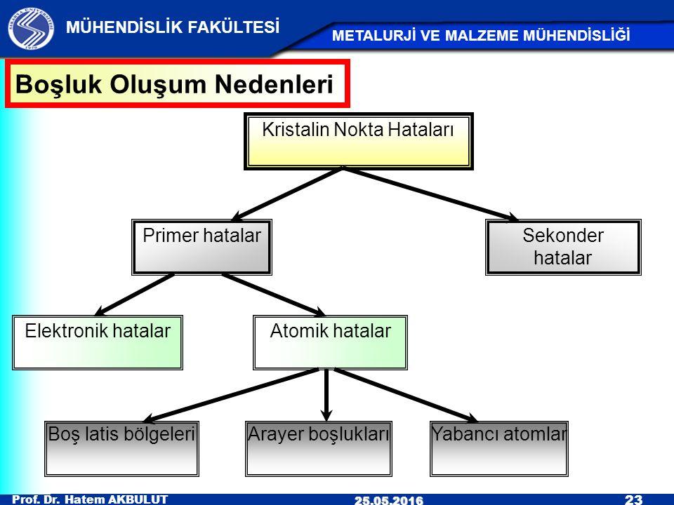 Prof. Dr. Hatem AKBULUT 23 MÜHENDİSLİK FAKÜLTESİ METALURJİ VE MALZEME MÜHENDİSLİĞİ 25.05.2016 Kristalin Nokta Hataları Primer hatalarSekonder hatalar