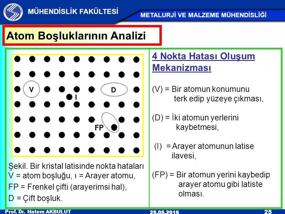 Prof. Dr. Hatem AKBULUT 25 MÜHENDİSLİK FAKÜLTESİ METALURJİ VE MALZEME MÜHENDİSLİĞİ 25.05.2016 Şekil. Bir kristal latisinde nokta hataları V = atom boş