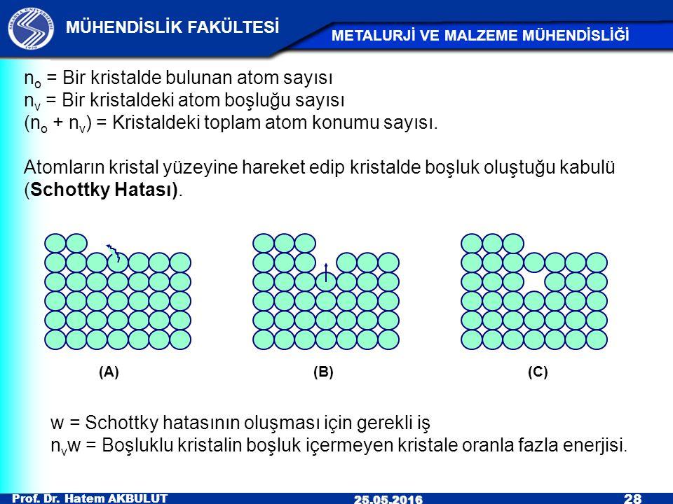 Prof. Dr. Hatem AKBULUT 28 MÜHENDİSLİK FAKÜLTESİ METALURJİ VE MALZEME MÜHENDİSLİĞİ 25.05.2016 n o = Bir kristalde bulunan atom sayısı n v = Bir krista