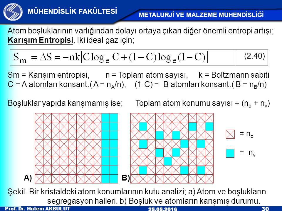 Prof. Dr. Hatem AKBULUT 30 MÜHENDİSLİK FAKÜLTESİ METALURJİ VE MALZEME MÜHENDİSLİĞİ 25.05.2016 (2.40) Atom boşluklarının varlığından dolayı ortaya çıka