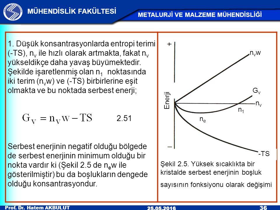 Prof. Dr. Hatem AKBULUT 36 MÜHENDİSLİK FAKÜLTESİ METALURJİ VE MALZEME MÜHENDİSLİĞİ 25.05.2016 Şekil 2.5. Yüksek sıcaklıkta bir kristalde serbest enerj