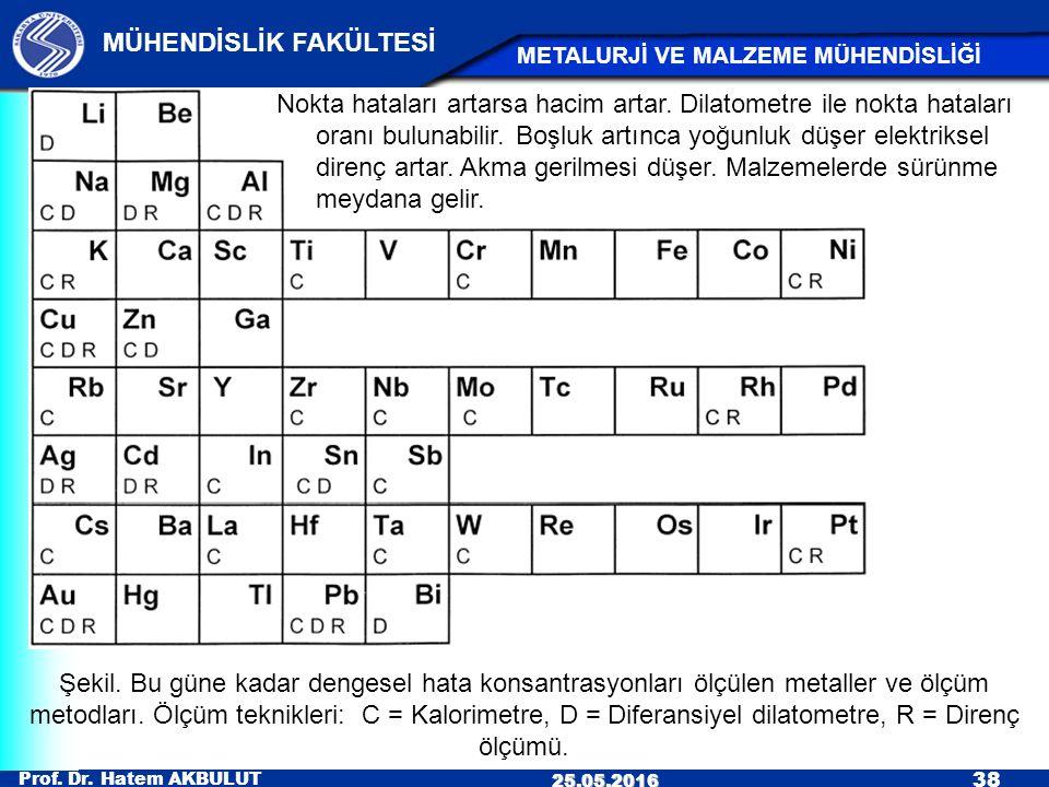 Prof. Dr. Hatem AKBULUT 38 MÜHENDİSLİK FAKÜLTESİ METALURJİ VE MALZEME MÜHENDİSLİĞİ 25.05.2016 Şekil. Bu güne kadar dengesel hata konsantrasyonları ölç