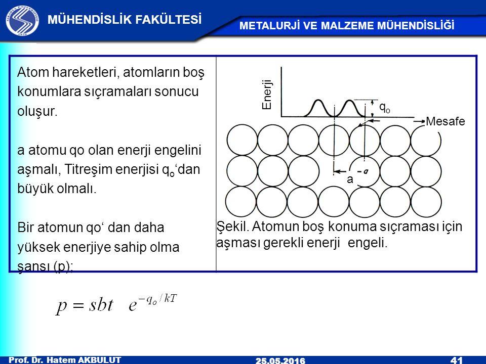 Prof. Dr. Hatem AKBULUT 41 MÜHENDİSLİK FAKÜLTESİ METALURJİ VE MALZEME MÜHENDİSLİĞİ 25.05.2016 Şekil. Atomun boş konuma sıçraması için aşması gerekli e