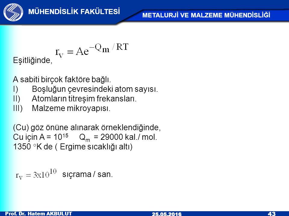 Prof. Dr. Hatem AKBULUT 43 MÜHENDİSLİK FAKÜLTESİ METALURJİ VE MALZEME MÜHENDİSLİĞİ 25.05.2016 Eşitliğinde, A sabiti birçok faktöre bağlı. I)Boşluğun ç