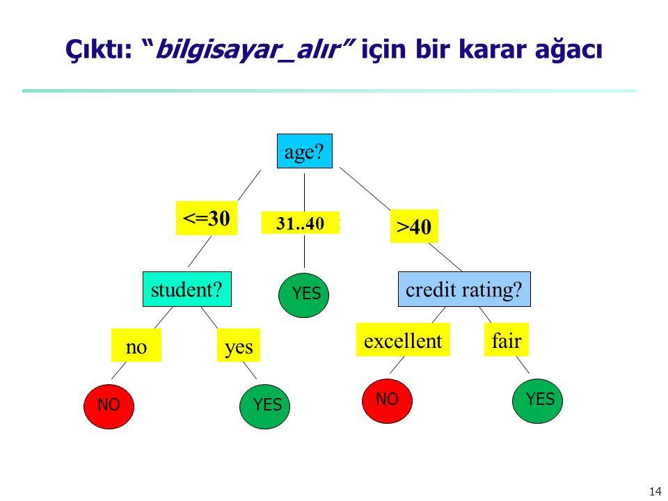 14 Çıktı: bilgisayar_alır için bir karar ağacı age.
