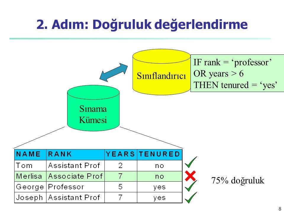 8 2. Adım: Doğruluk değerlendirme Sınıflandırıcı Sınama Kümesi IF rank = 'professor' OR years > 6 THEN tenured = 'yes' 75% doğruluk