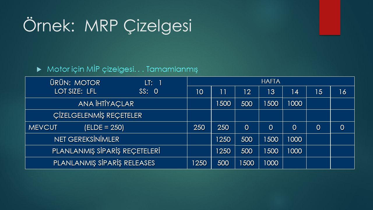 Örnek: MRP Çizelgesi  Motor için MİP çizelgesi...