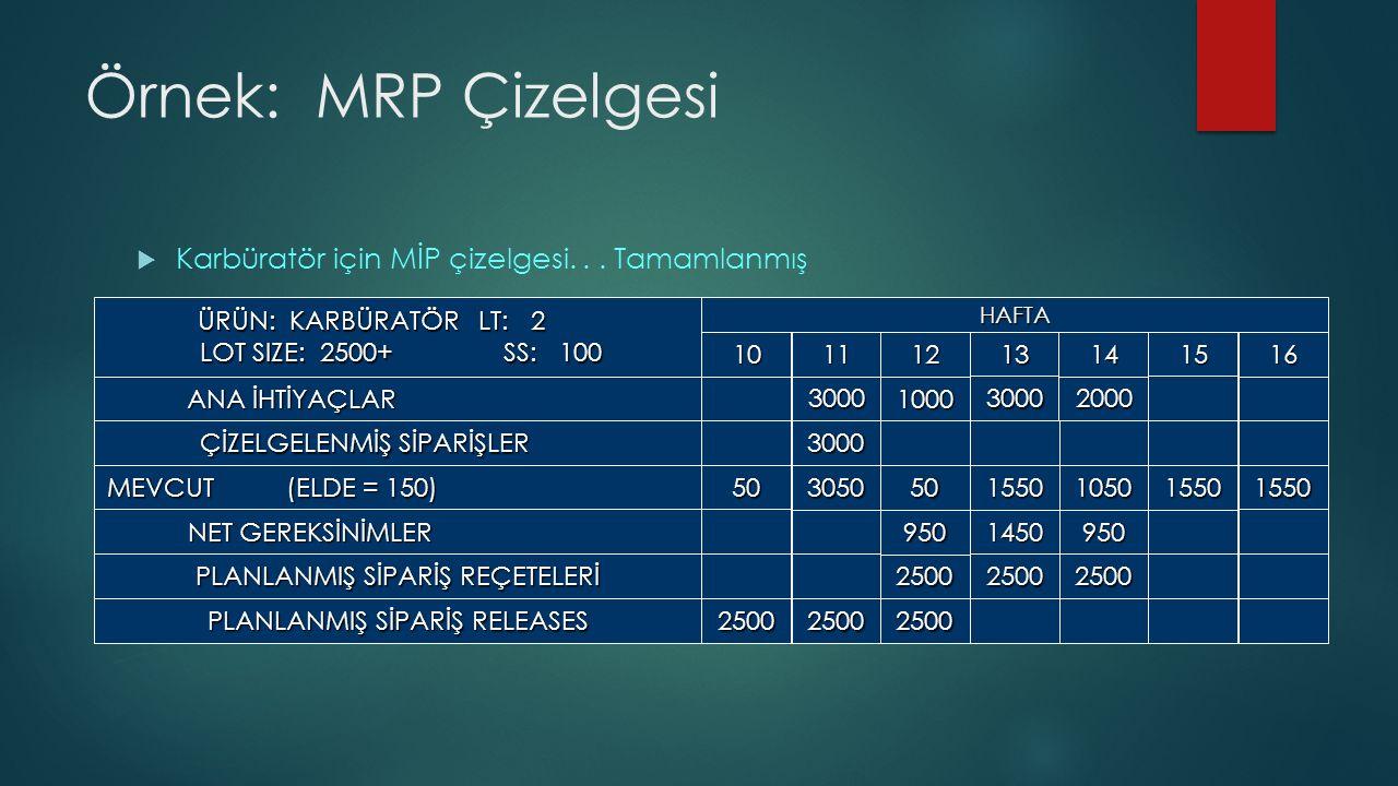 Örnek: MRP Çizelgesi  Karbüratör için MİP çizelgesi...