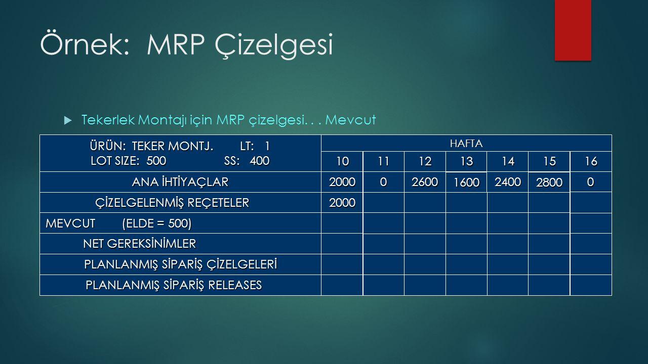 Örnek: MRP Çizelgesi  Tekerlek Montajı için MRP çizelgesi...