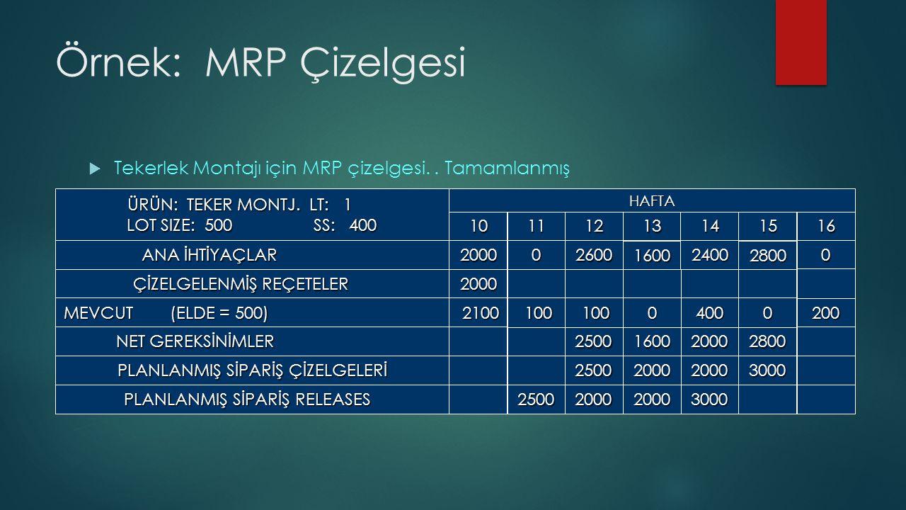 Örnek: MRP Çizelgesi  Tekerlek Montajı için MRP çizelgesi..