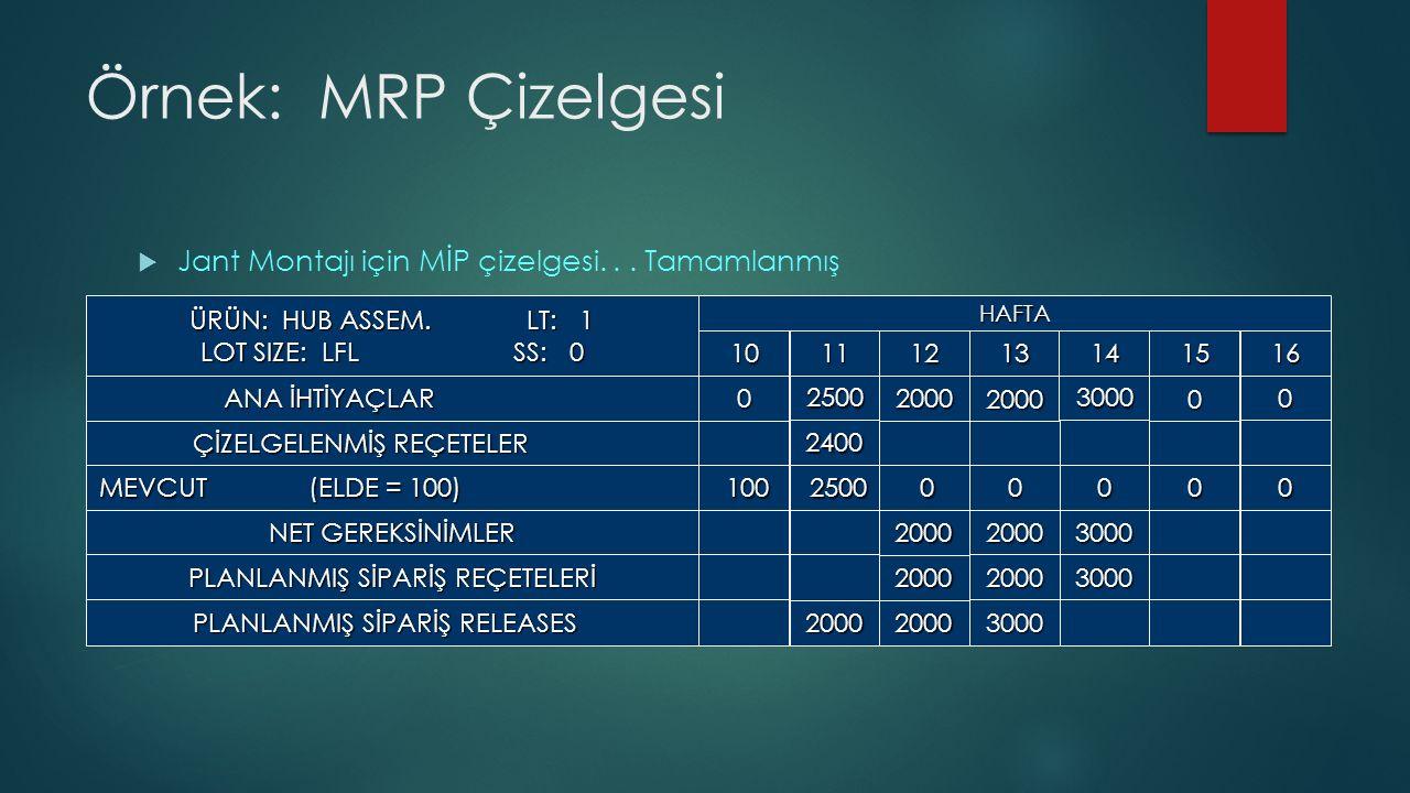 Örnek: MRP Çizelgesi  Jant Montajı için MİP çizelgesi...
