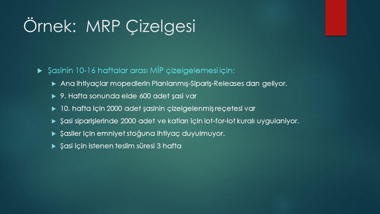 Örnek: MRP Çizelgesi  Şasinin 10-16 haftalar arası MİP çizelgelemesi için:  Ana ihtiyaçlar mopedlerin Planlanmış-Sipariş-Releases dan geliyor.