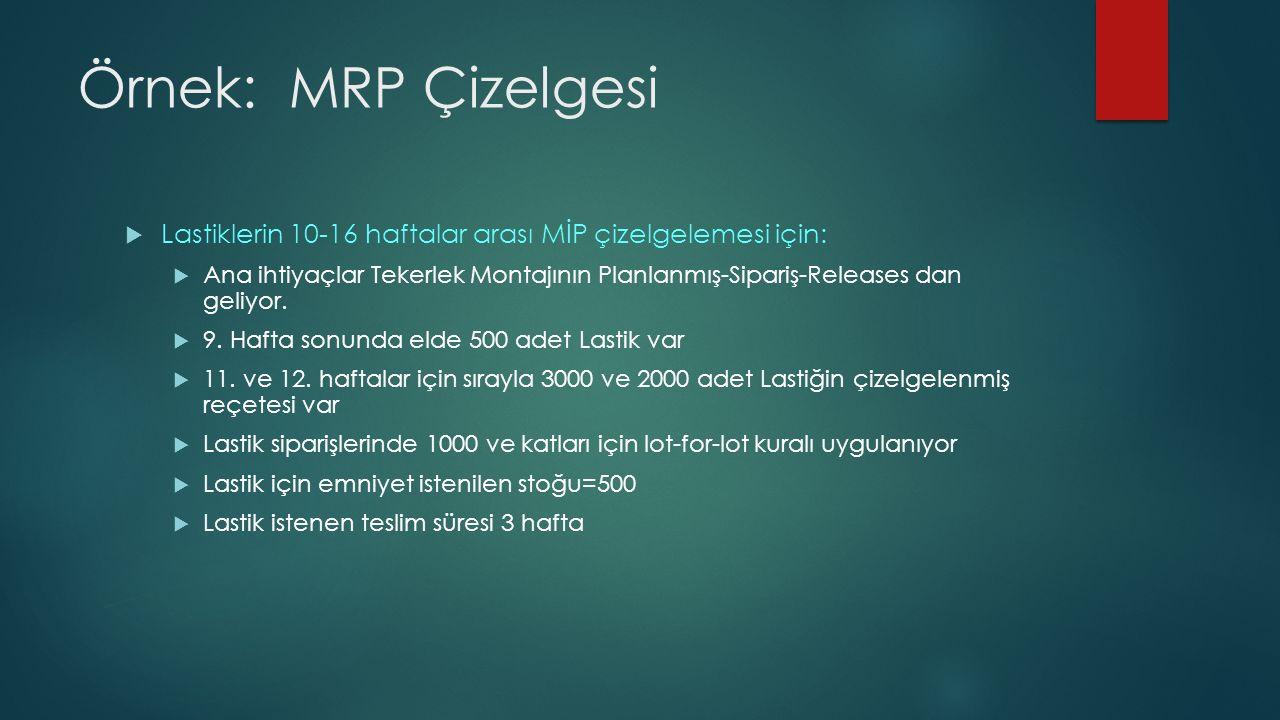 Örnek: MRP Çizelgesi  Lastiklerin 10-16 haftalar arası MİP çizelgelemesi için:  Ana ihtiyaçlar Tekerlek Montajının Planlanmış-Sipariş-Releases dan geliyor.