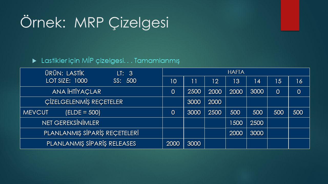 Örnek: MRP Çizelgesi  Lastikler için MİP çizelgesi...