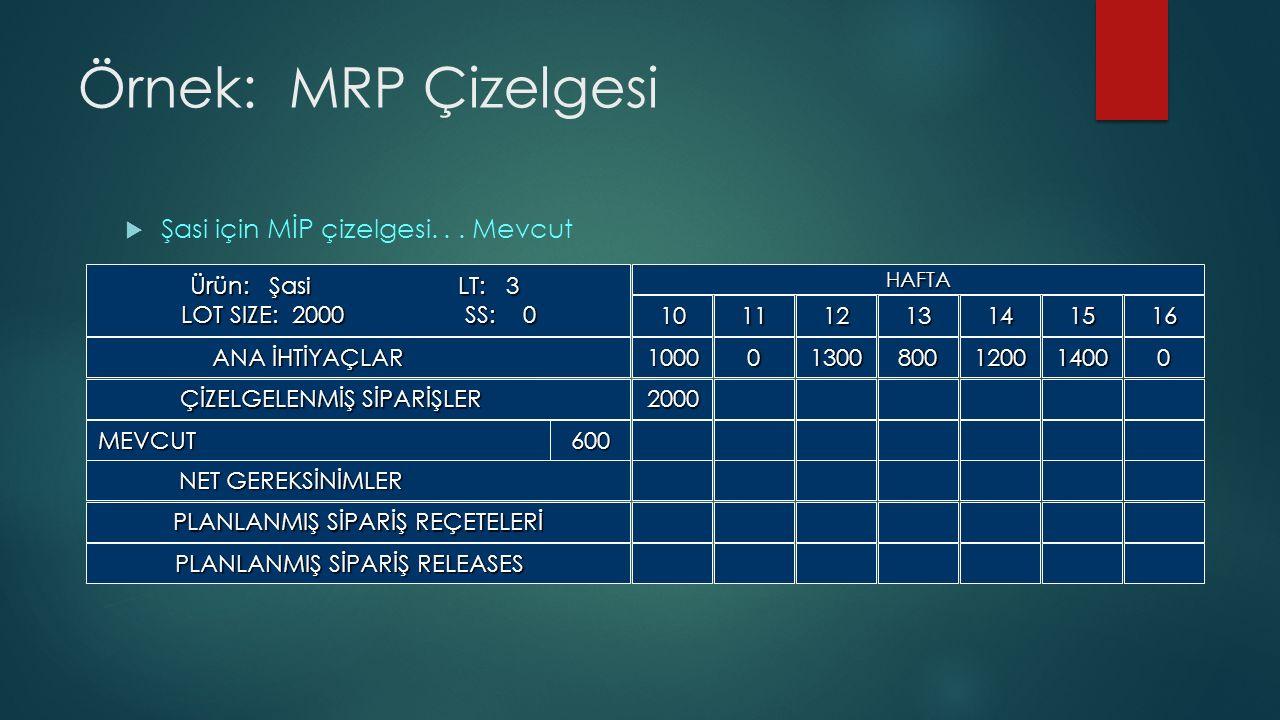 Örnek: MRP Çizelgesi  Şasi için MİP çizelgesi...