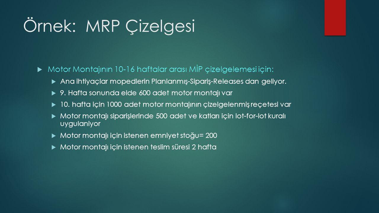 Örnek: MRP Çizelgesi  Motor Montajının 10-16 haftalar arası MİP çizelgelemesi için:  Ana ihtiyaçlar mopedlerin Planlanmış-Sipariş-Releases dan geliyor.