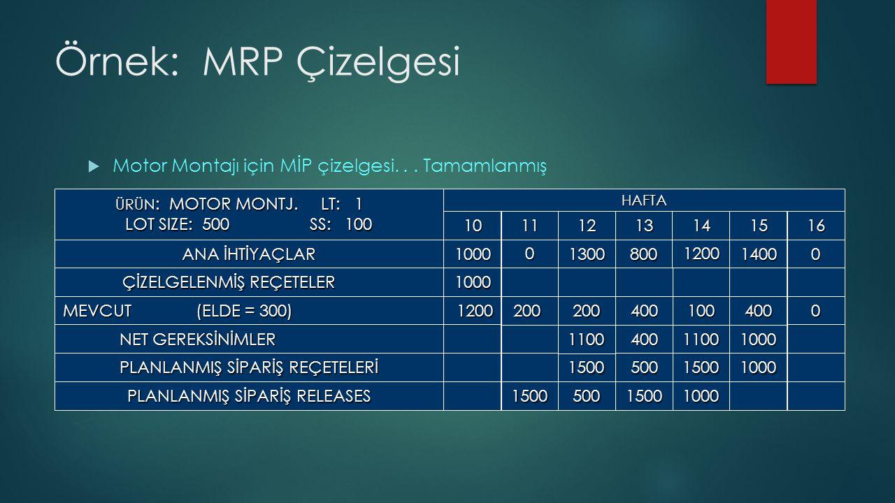 Örnek: MRP Çizelgesi  Motor Montajı için MİP çizelgesi...