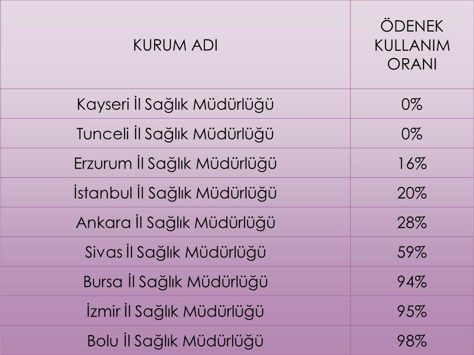 Ödenek Planlama ve Tahsis İşlemleri 2015 YILI 03.5 AHP Genel Bütçe Ödenekleri (TL) KURUM ADI ÖDENEK KULLANIM ORANI Kayseri İl Sağlık Müdürlüğü0% Tunceli İl Sağlık Müdürlüğü0% Erzurum İl Sağlık Müdürlüğü16% İstanbul İl Sağlık Müdürlüğü20% Ankara İl Sağlık Müdürlüğü28% Sivas İl Sağlık Müdürlüğü59% Bursa İl Sağlık Müdürlüğü94% İzmir İl Sağlık Müdürlüğü95% Bolu İl Sağlık Müdürlüğü98%