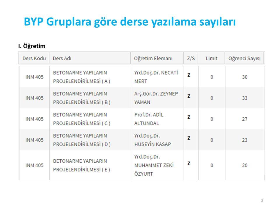 BYP Gruplara göre derse yazılama sayıları 3