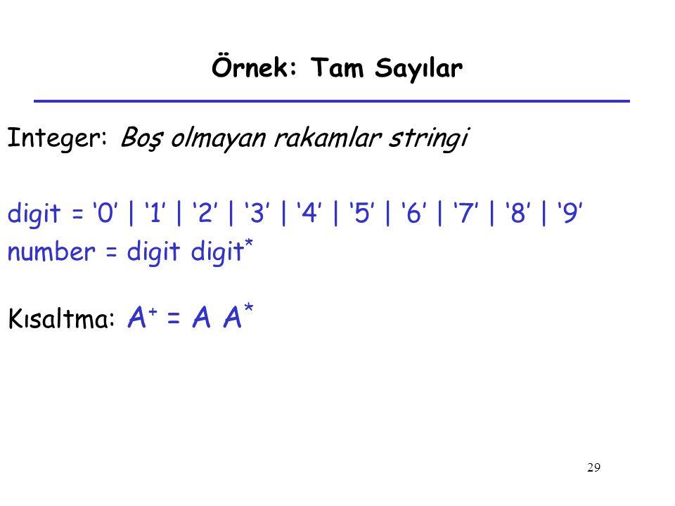 29 Örnek: Tam Sayılar Integer: Boş olmayan rakamlar stringi digit = '0' | '1' | '2' | '3' | '4' | '5' | '6' | '7' | '8' | '9' number = digit digit * K