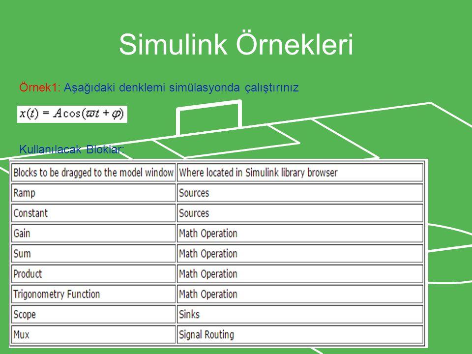 Simulink Örnekleri Örnek1: Aşağıdaki denklemi simülasyonda çalıştırınız Kullanılacak Bloklar: